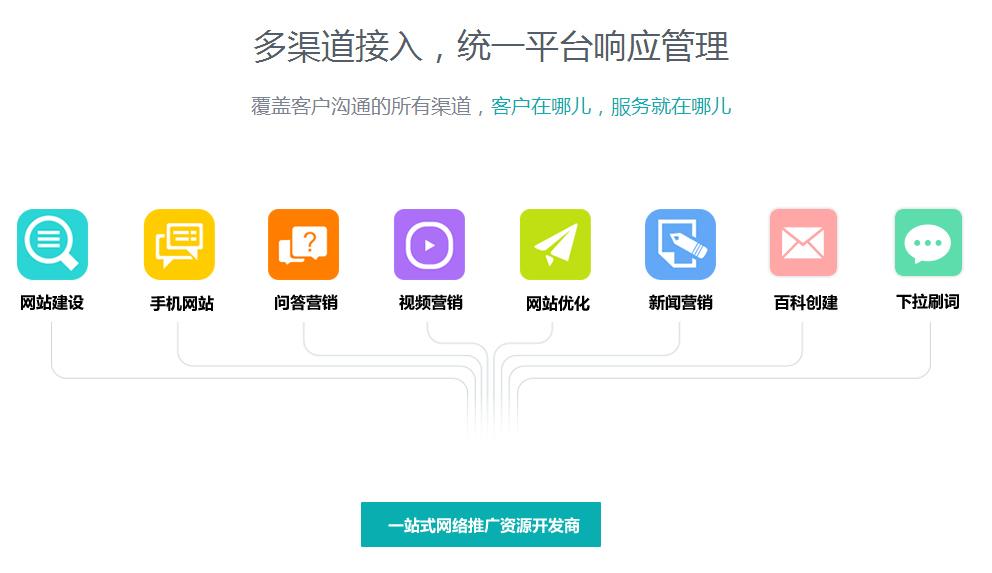 网络推广公司服务图