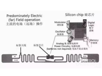 RFID电子标签