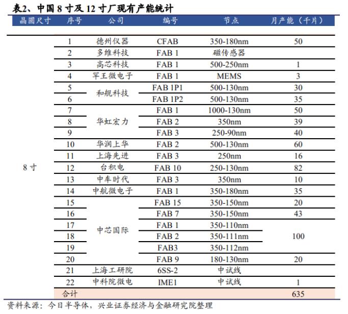 8寸晶圆代工涨价达10-20%,功率/电源IC/驱动IC等全线吃紧